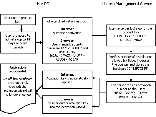 Software Activation scheme